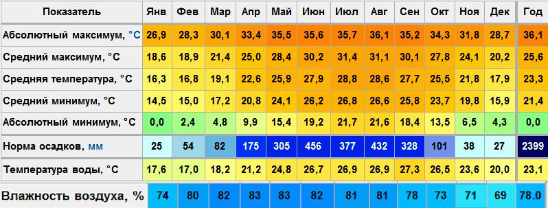 таблица на 3сентября